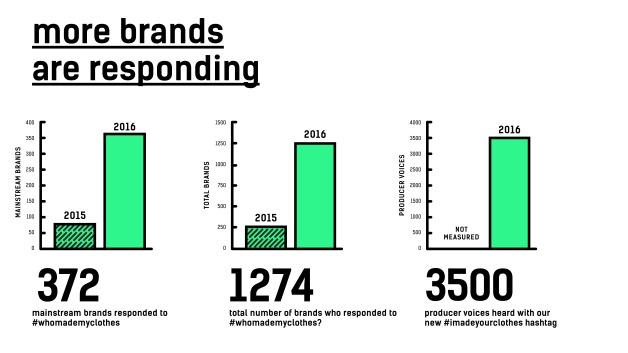 Fashrev_2016_impact_brands